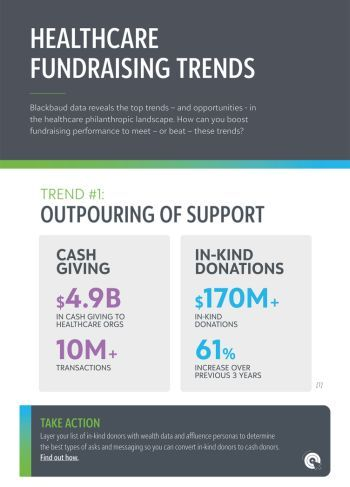 image preview of Healthcare Fundraising Trends infographic