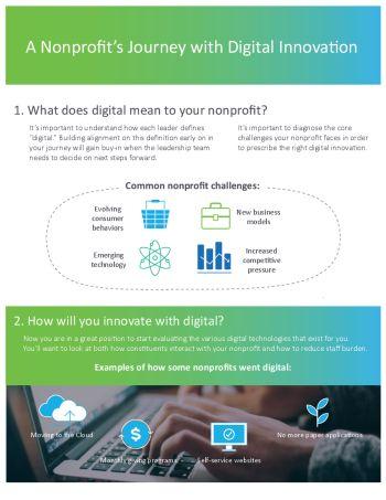 thumbnail of Digital Innovation infographic