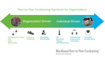 thumbnail image of Blackbaud Peer-to-Peer Fundraising, Powered by JustGiving